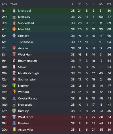 premier-league-season-end-18-19
